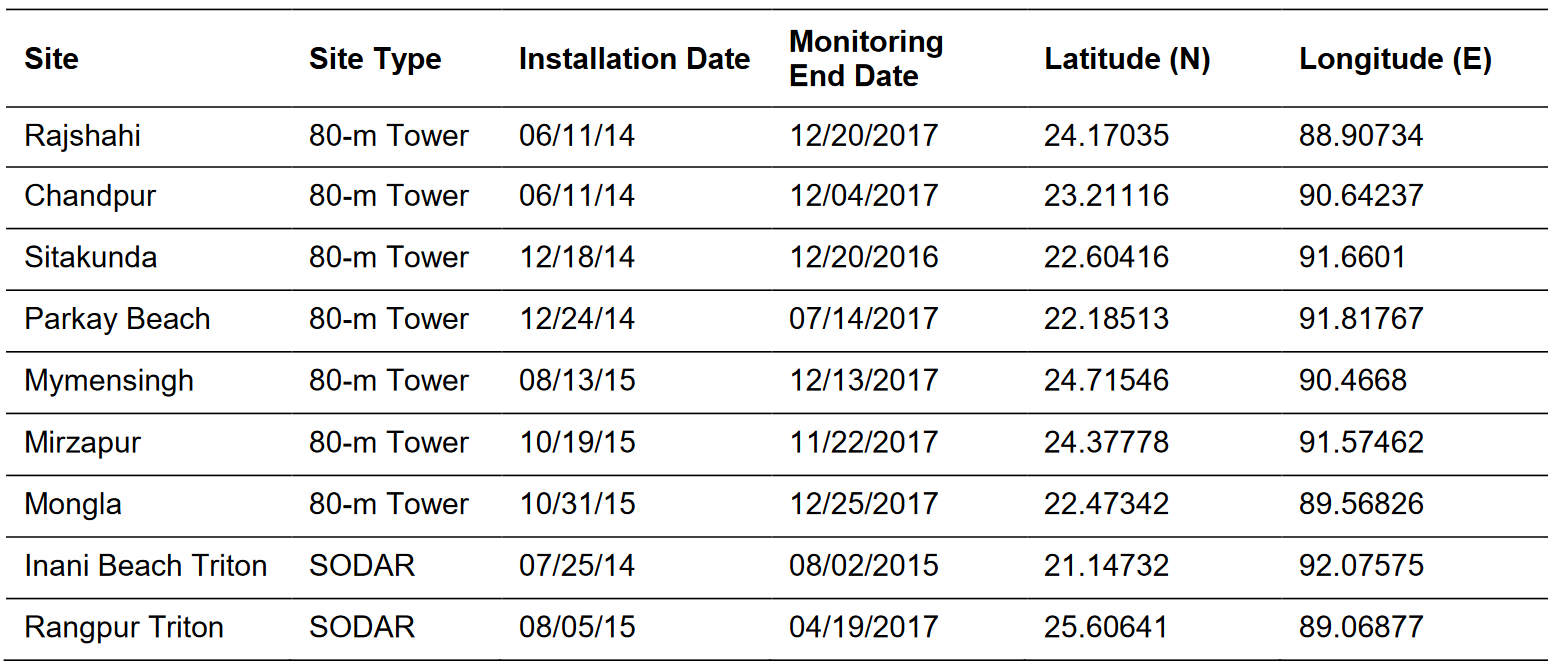 table with locations of measurement data instruments
