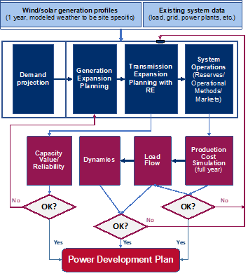 Figure 2 shows the recommended PDP approach for Vietnam's PDP-8.