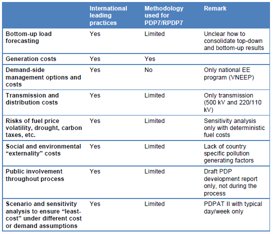 Figure 1 compares how Vietnam's PDP-7 compares with international leading PDP practices