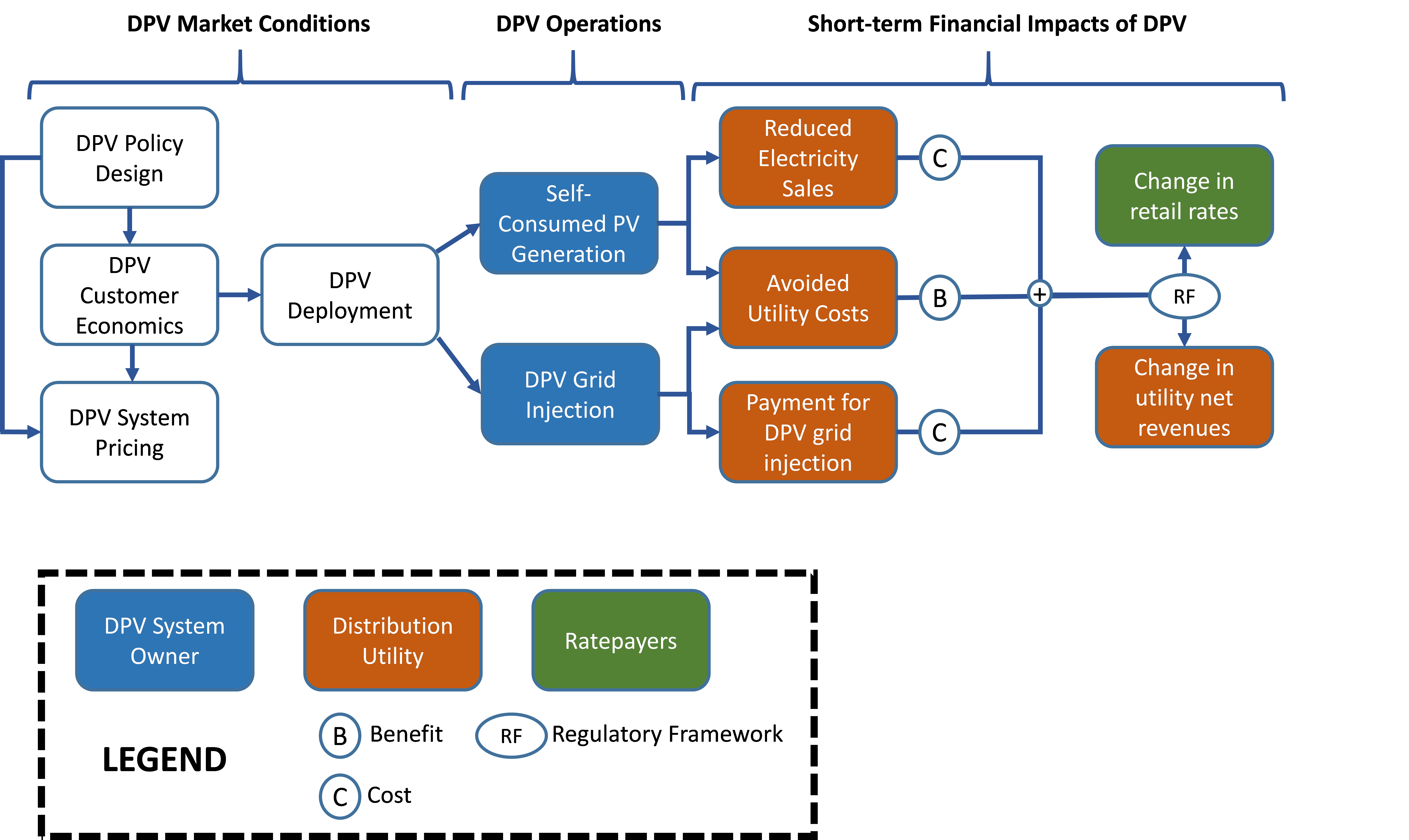 flow chart for task 2 of USAI-NREL Indonesia work