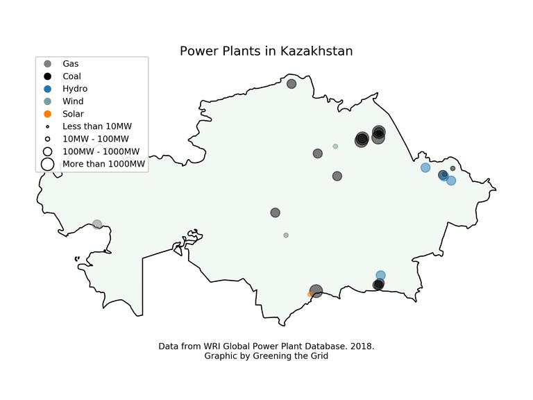 kazakhstan pp